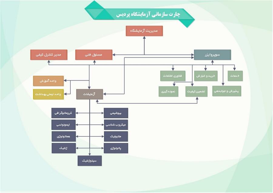 چارت سازمانی پردیس